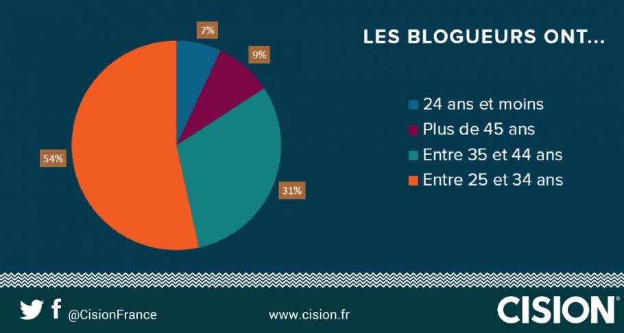 qui sont les blogueurs ?
